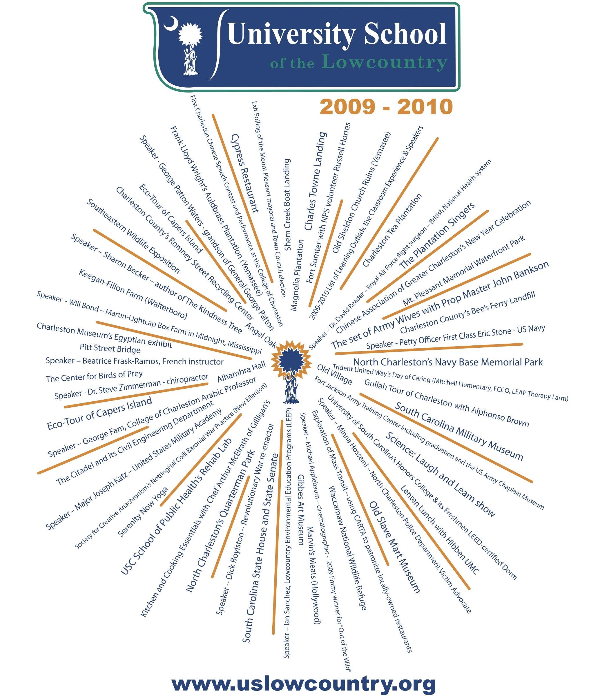 USL Highlights 2009-2010
