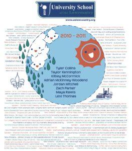 USL Highlights 2010-2011